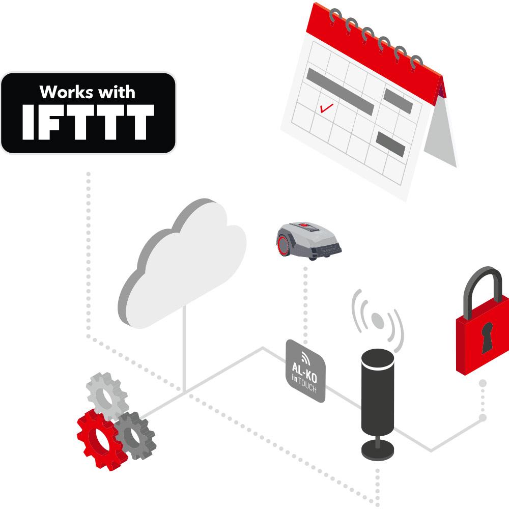 Smart Gardening DE | Verknüpfen mit smarten Geräten