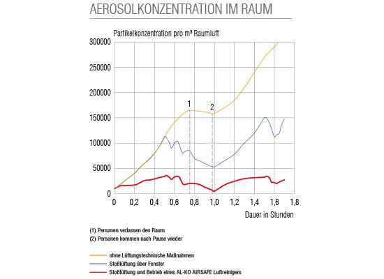 AL-KO AIRSAFE Vorteile | Optimale Raumluftreinigung